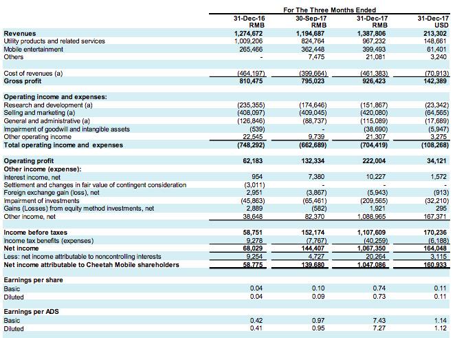 猎豹Q4净利润超10亿,工具产品占据7成营收,AI转