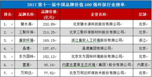 数据来源:2017第十一届中国品牌价值500强榜单