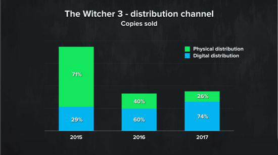 《巫师3》实体和数字版销量明细