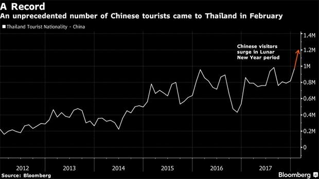 去泰国旅游的中国人越来越多,2月份创下了新纪