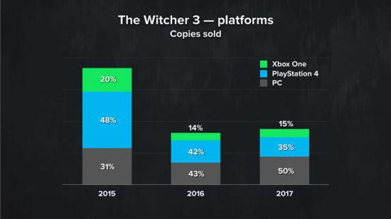 《巫师3》平台销量明细