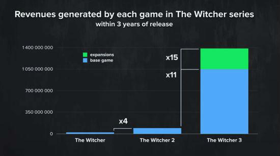 过去3年《巫师》系列的收益明细