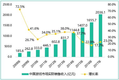"""""""腾讯+网易""""手游收入占比超过76%,""""独占""""2017年的增量市场"""