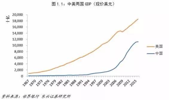 中美两国经济总量超过世界百分之多少