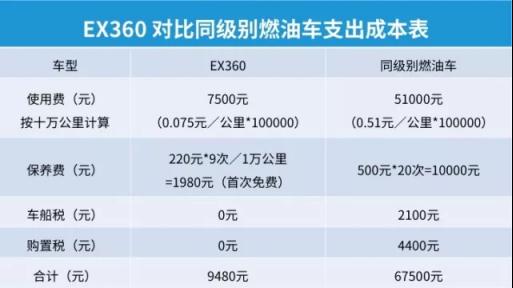 """""""新""""系国民车-Ex360石家庄上市在即1230.png"""