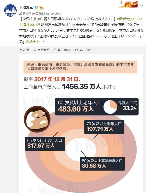 2019年人口预期寿命_申城一周:医保封顶线、低保提高沪人口预期寿命83.37岁