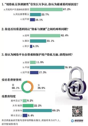 """调查:近七成受访者""""用隐私换便捷""""是""""被自愿"""""""