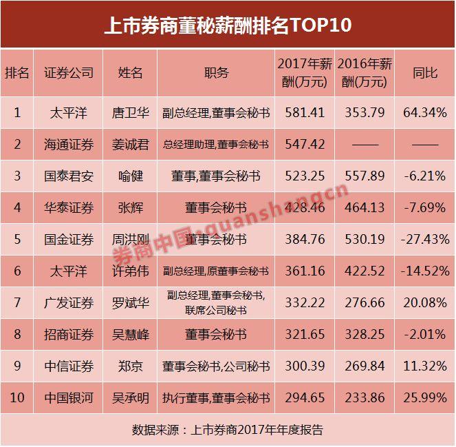 2019中国证券公司排行榜_2019年1 2月中国证券公司上市业务排行榜
