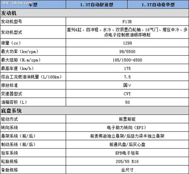 """6座""""双T""""MPV或8万起 北汽幻速H5配置曝光"""