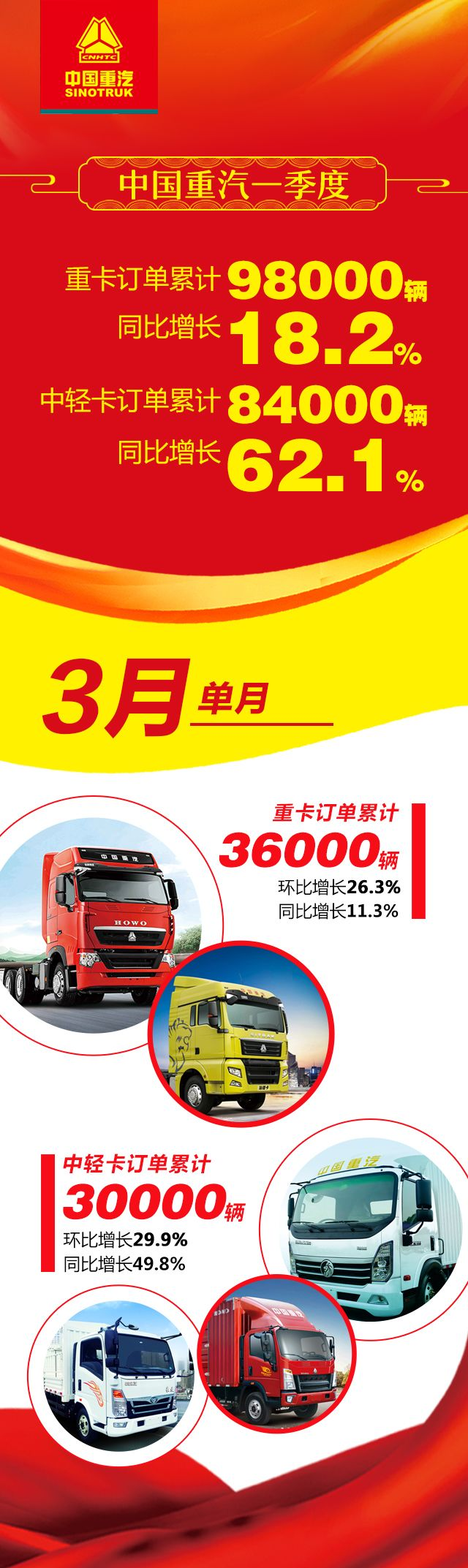 订单接到手软!中国重汽一季度接单18.2万辆!