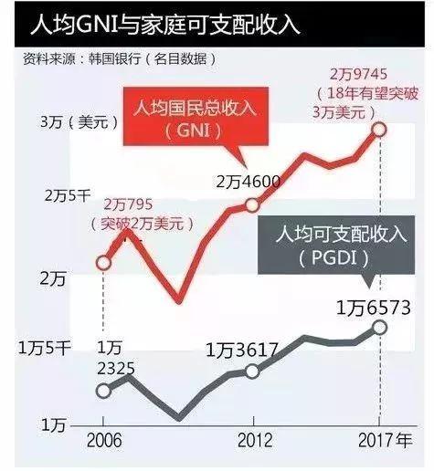 韩国小姐多少_韩国人均年收入多少