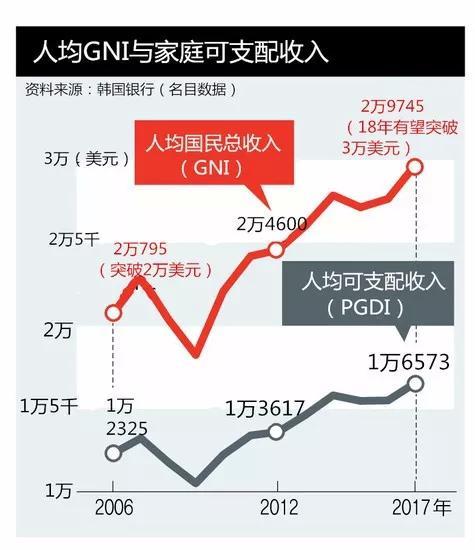 中国人均收入美元_韩国人均收入和中国