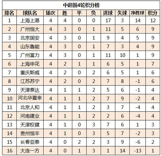 中超第5轮前瞻:京津德比国安有优势,鲁粤大战悬念多