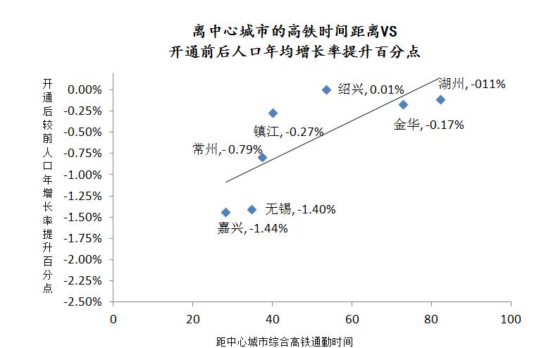 长三角人口增长乏力_人口普查