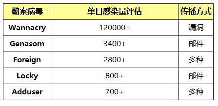 图:勒索病毒单日攻击次数最多的5个。