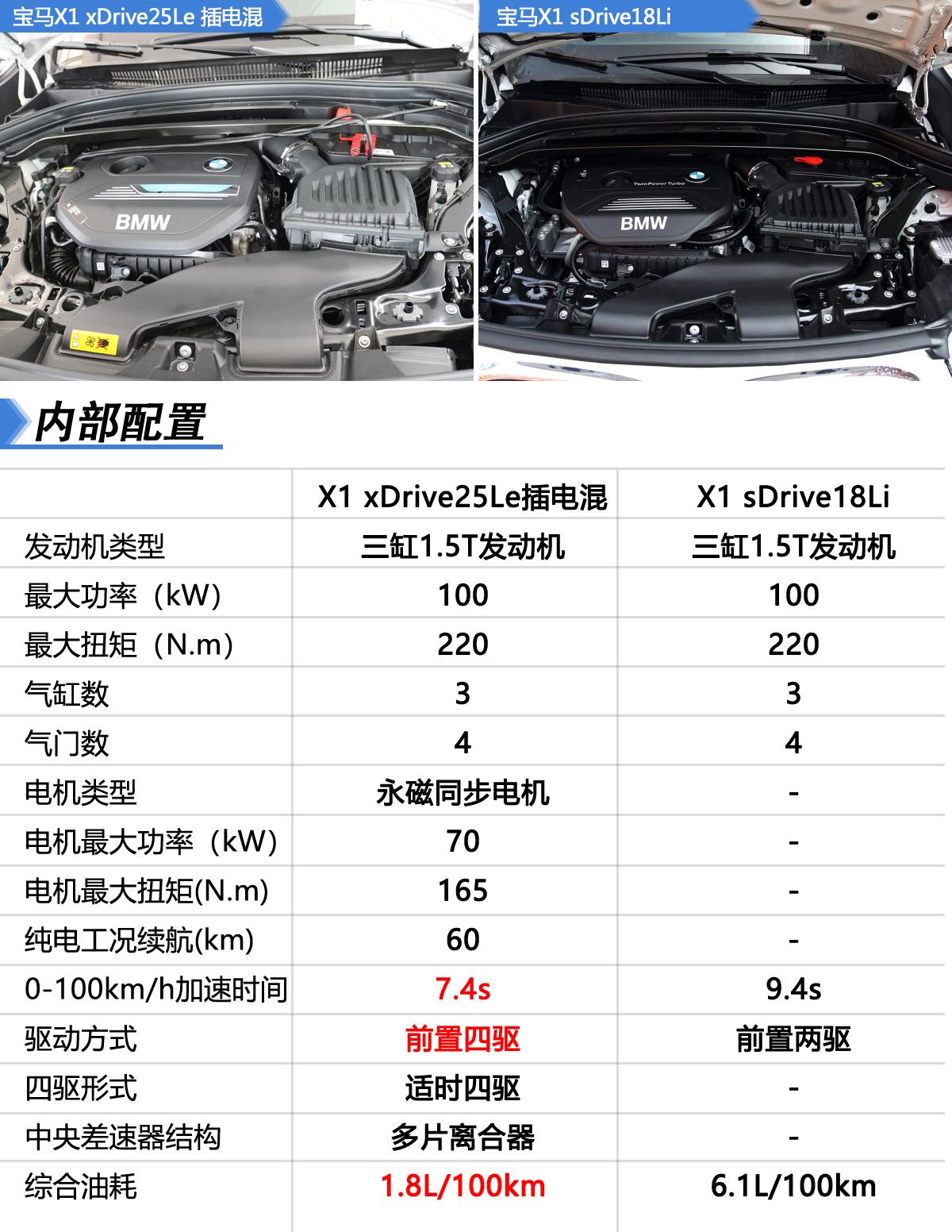 宝马X1插电混动对比宝马X1燃油版