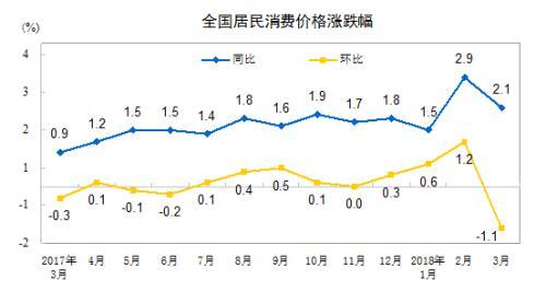 3月份CPI涨幅大幅回落 未来物价预计总体平稳