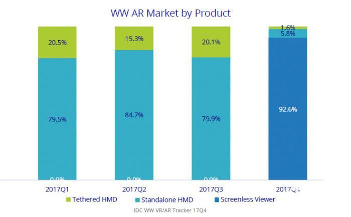 IDC:2017年国内VR市场三星居首 小米第二
