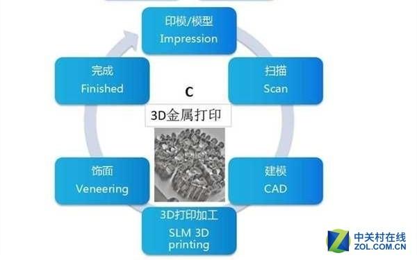 国内义齿双激光金属3D打印机广州亮相