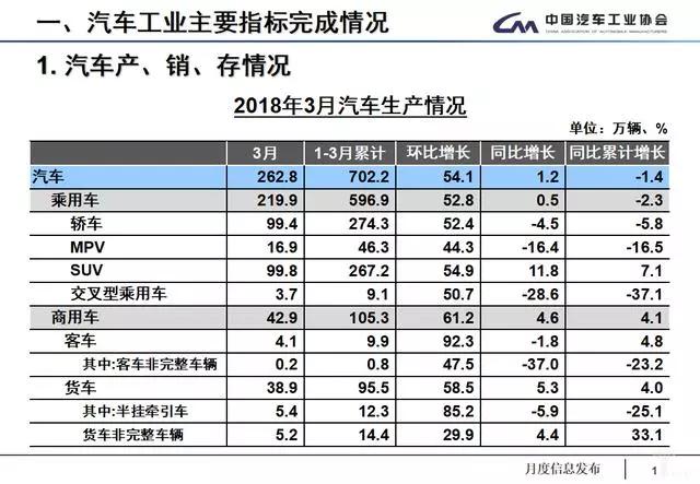 3月汽车产销数据:车市回暖,新能源汽车产销未受补贴退坡影响