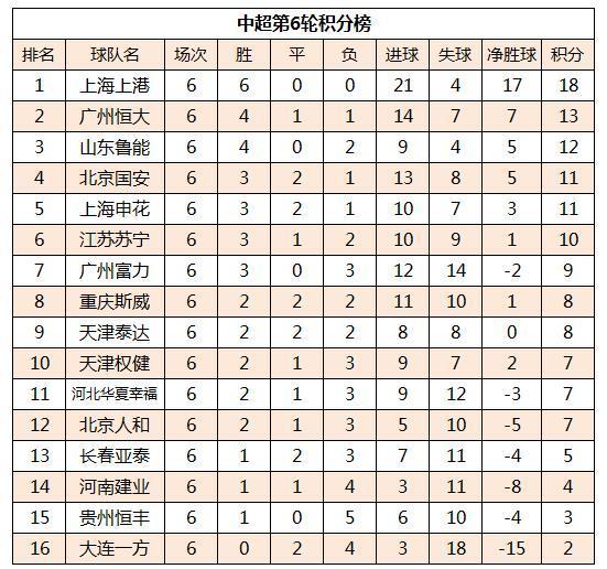 中超最新积分榜:上港领跑鲁能前三 国安落后恒大2分