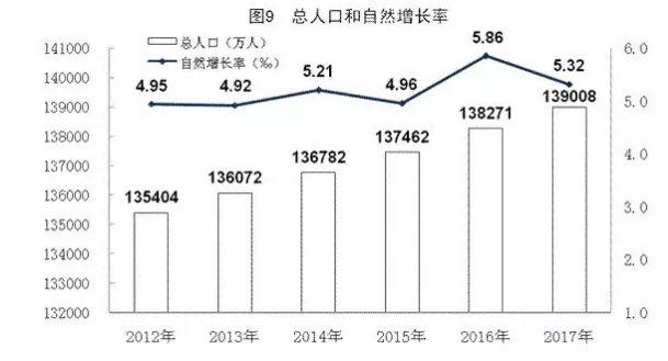 中国现有人口_美国现有人口数