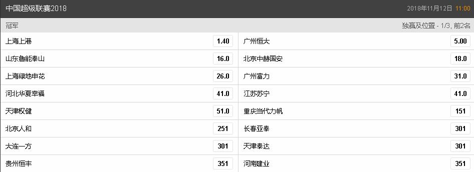 中超夺冠赔率:上港甩开恒大,鲁能国安分列三、四名