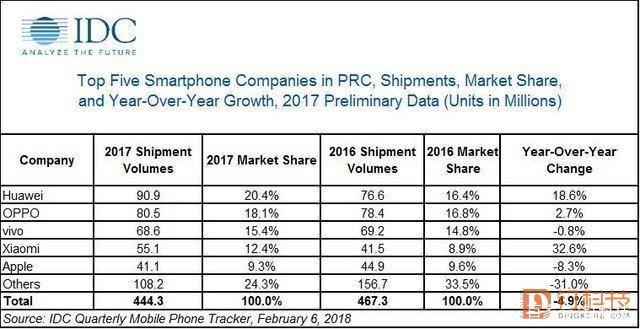 余承东再提超越苹果,但华为手机仍需发力三大