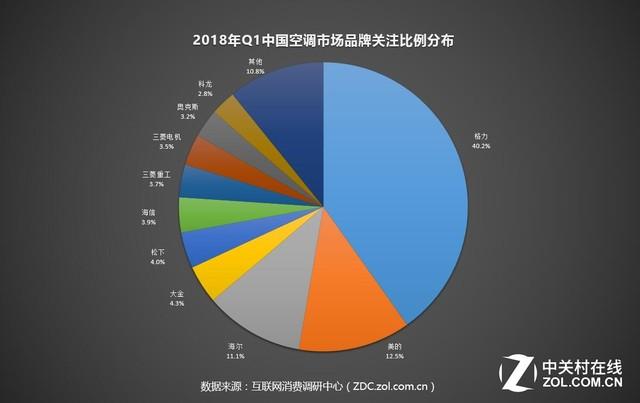 2018年Q1空调ZDC:中央空调成关注热点