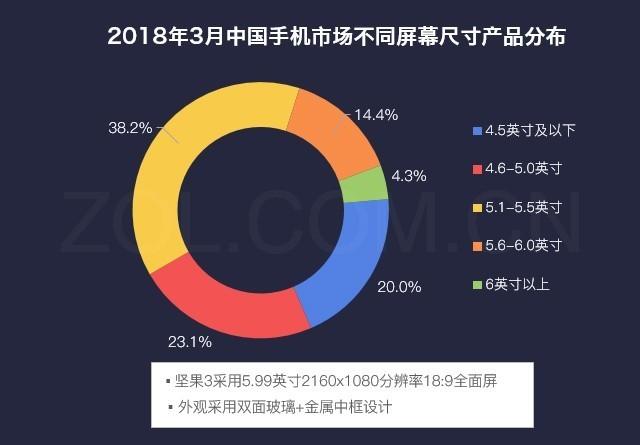 15%用户已买坚果3 竟全因4000mAh大电池