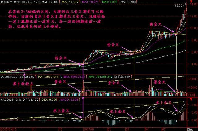 中国股市里永远赚钱的一种人,零上金叉买,零下死叉抛!