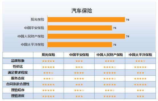 图3:汽车保险满意度调查结果 3、证券 证券行业6个主要品牌的调查结果如图4所示。其中,广发证券和招商证券满意度得分最高,均为75分,其次是中信证券,为73分。从调查的主要指标来看,广发证券在品牌形象、服务网点、环境与设施、服务态度和水平、安全保障以及交易便利度上均得分较高,尤其在环境与设施、安全保障方面优势明显;招商证券在服务网点、服务态度和水平和交易便利度表现较好;中信证券在服务网点上也较为突出。