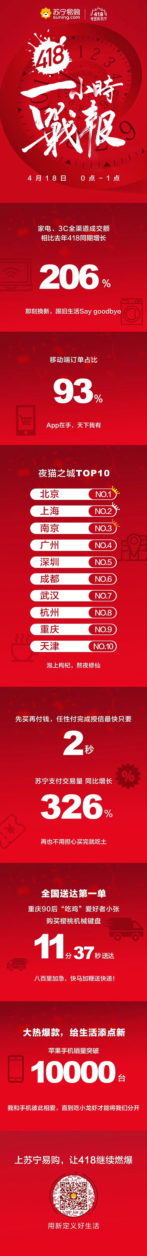 苏宁418一小时战报:苹果手机破10000台