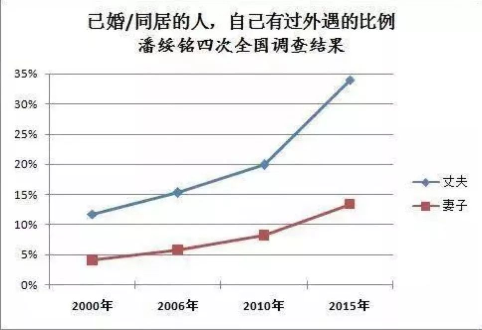 中国出轨率世界第一:是什么让我们不再敬畏婚姻?
