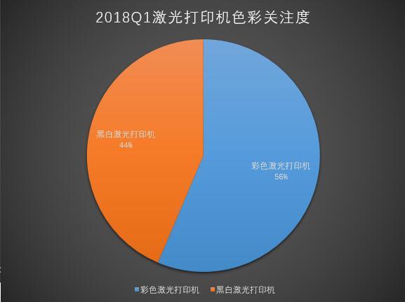 表面稳定 2018年Q1激光打印ZDC报告
