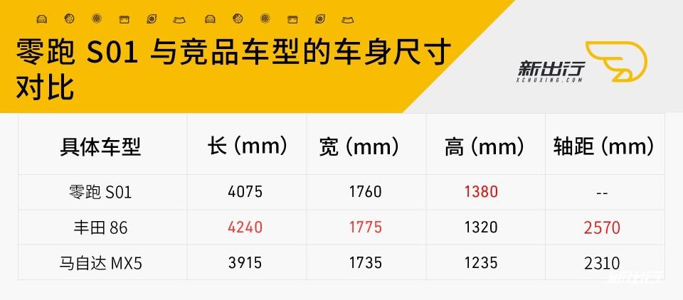 2-零跑S01车身尺寸对比.jpg