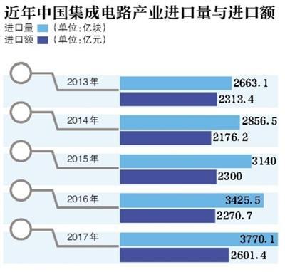 """""""芯战""""揭幕:国内芯片行业暴露短板"""