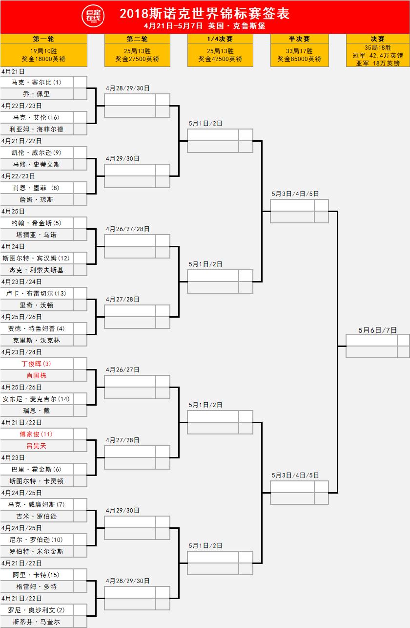 世锦赛中国4人内战丁俊晖对肖国栋 火箭战马奎尔