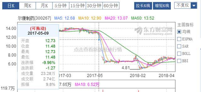 利润造假2.48亿,湖南首富吃90万罚单,357名股民已组团索赔