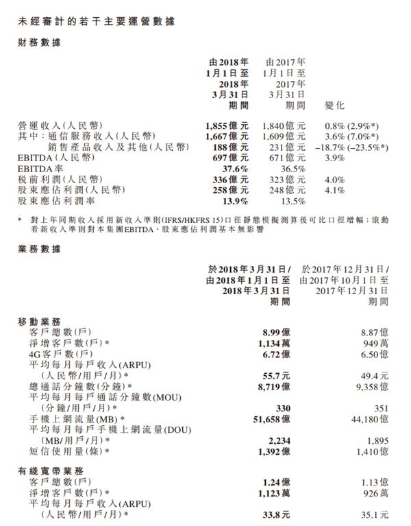 中国移动一季度净赚258亿元 4G用户达6.72亿