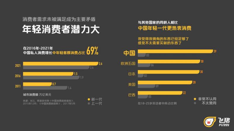 《消费者驱动新零售时代酒店变革》报告:90后青睐同城图片