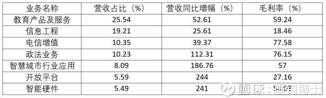 股市分析:科大讯飞年报简析!