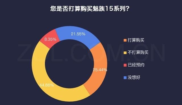 25%用户要入手魅族15 主因竟是Flyme 7