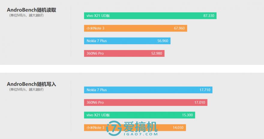 屏下指纹解锁新时代   vivo X21屏幕指纹版评测