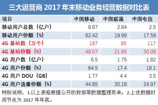 对于中国联通来说,5G到来前,继续急需扩大移动用户和4G用户规模和份额,为未来竞争储备用户资源。但是在传统优势业务尚未得到巩固前的这种做法,是否有舍本逐末的效应,未来还需要进一步验证。不过这至少应该引起中国联通足够的重视。因为,用户DOU也有自身的天花板。在4G网络承载能力无法成倍放大的前提下,用户DOU的增量空间也将受限。因此,中国联通重拾家宽经营不再是可选项,而应该是必选项。 经过以上两个方面的对比分析,我们可以清晰地看出,无论中国移动还是中国联通,在弱势项目上都取得了可观的进步,但是在传统优势业务