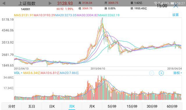 注意大盘的趋势,大盘是个股的晴雨表,它的走势代表了大多数股票