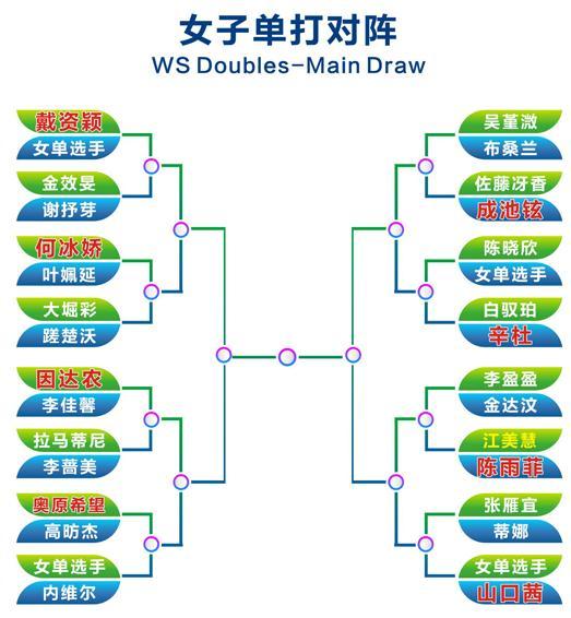 恭喜!陈雨菲轻松晋级,国羽三人横扫对手晋级下一轮!