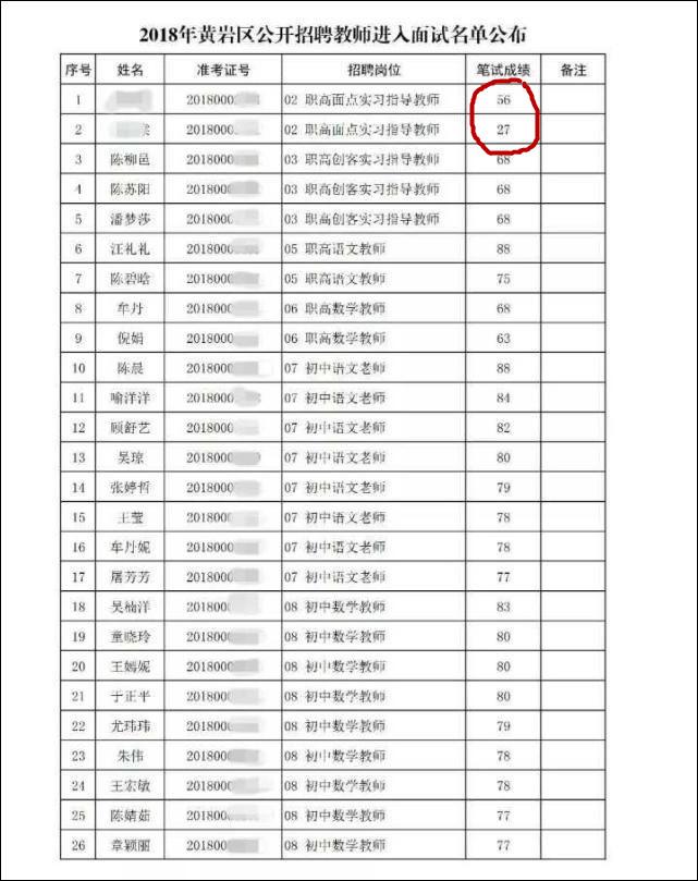 考27分入围职高教师面试 官方:招聘公正合法