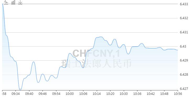 4月25日瑞士法郎兑人民币汇率走势预测 100人