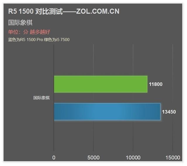 锐龙四核风采 惠普285 Pro G3商用台式机评测